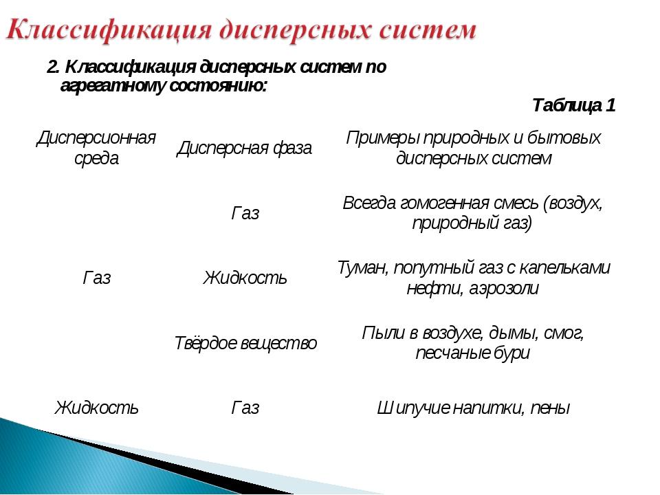 2. Классификация дисперсных систем по агрегатному состоянию: Таблица 1 Диспе...