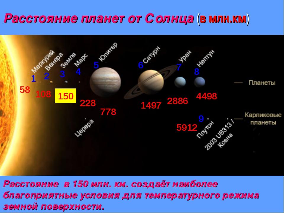 Расстояние планет от Солнца (в млн.км) 1 58 2 108 3 150 4 228 5 778 6 1497 7...