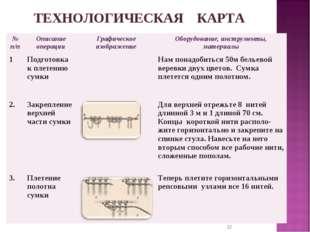 * ТЕХНОЛОГИЧЕСКАЯ КАРТА № п/пОписание операцииГрафическое изображениеОбору