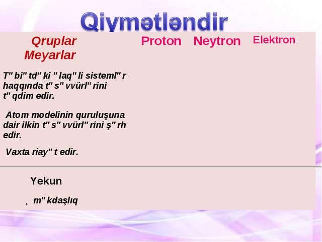 Yekun Qruplar MeyarlarProtonNeytronElektron Təbiətdəki əlaqəli sistemlər h...
