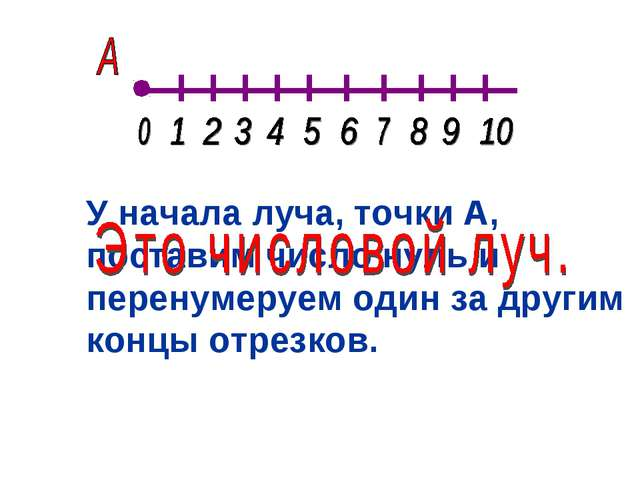 У начала луча, точки А, поставим число нуль и перенумеруем один за другим кон...