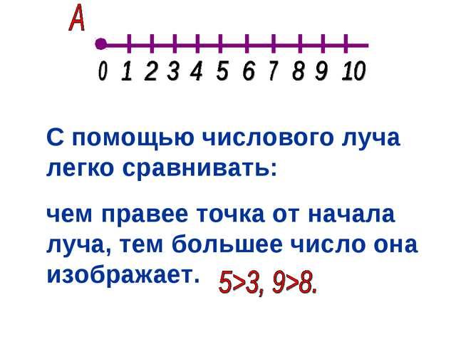 С помощью числового луча легко сравнивать: чем правее точка от начала луча, т...