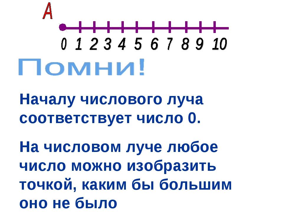Началу числового луча соответствует число 0. На числовом луче любое число мож...