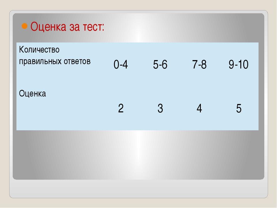 Оценка за тест: Количество правильных ответов 0-4 5-6 7-8 9-10 Оценка 2 3 4 5