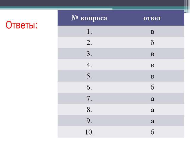 Ответы: №вопроса ответ 1. в 2. б 3. в 4. в 5. в 6. б 7. а 8. а 9. а 10. б
