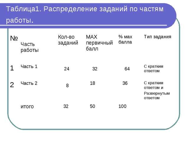 Таблица1. Распределение заданий по частям работы. № Часть работы Кол-во зад...
