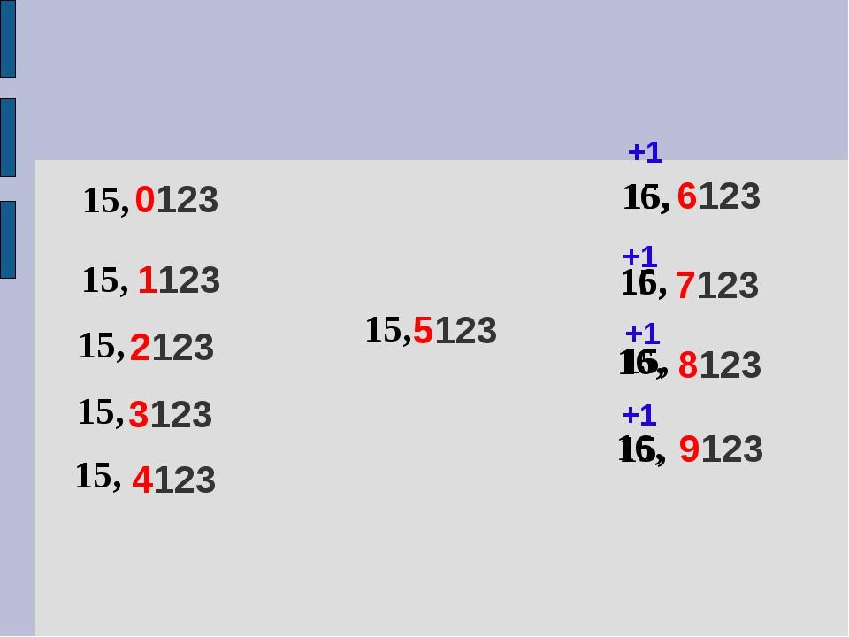 0123 15, 15, 15, 15, 3123 2123 1123 4123 15, 6123 5123 +1 9123 8123 7123 15,...