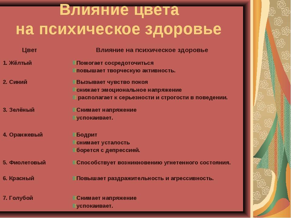 Влияние цвета на психическое здоровье Цвет Влияние на психическое здоровье...