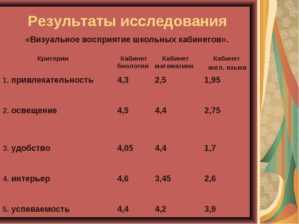 Результаты исследования «Визуальное восприятие школьных кабинетов». Критерии...