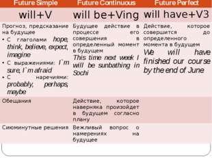 Future Simple Future Continuous Future Perfect will+V willbe+Ving willhave+V