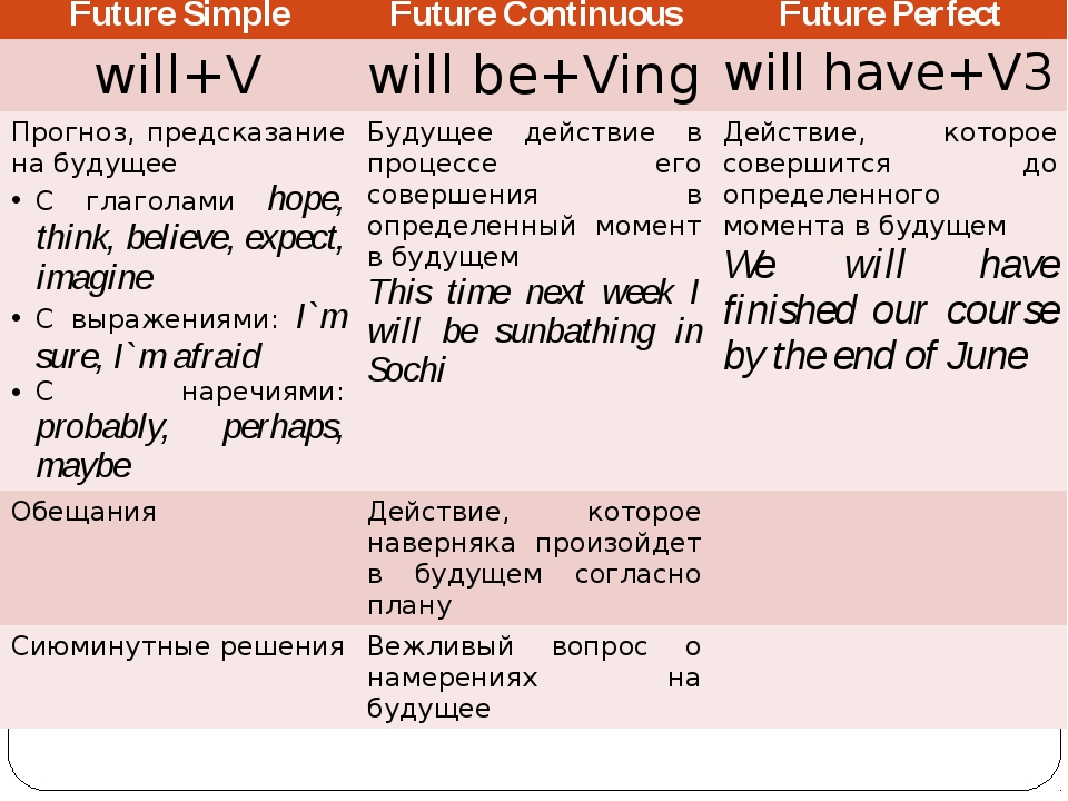 Future Simple Future Continuous Future Perfect will+V willbe+Ving willhave+V...