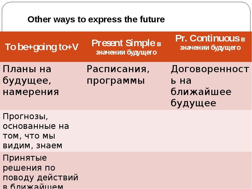 Other ways to express the future Tobe+goingto+V PresentSimpleв значении будущ...