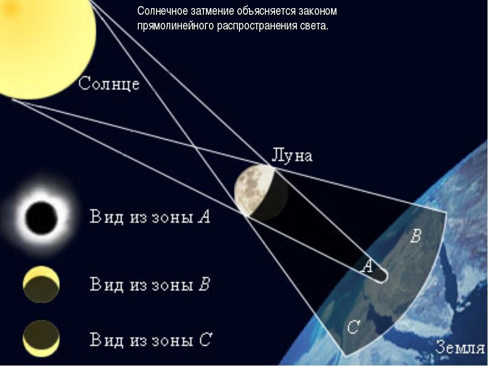 Солнечное затмение объясняется законом прямолинейного распространения света.