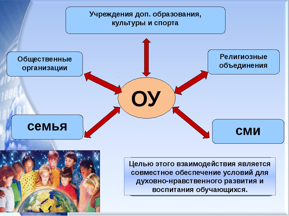 Общественные организации Учреждения доп. образования, культуры и спорта ОУ се...