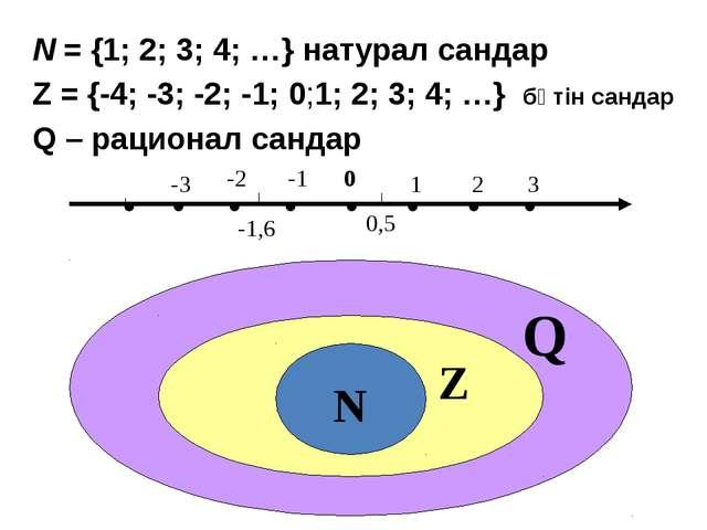 N = {1; 2; 3; 4; …} натурал сандар Z = {-4; -3; -2; -1; 0;1; 2; 3; 4; …} бүті...