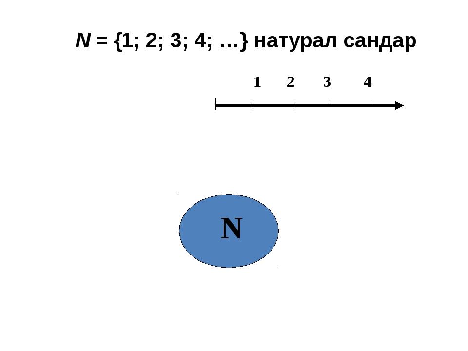 N = {1; 2; 3; 4; …} натурал сандар 1 2 3 4 N