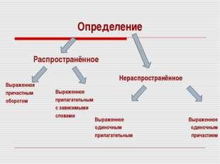 Определение Распространённое Выраженное причастным оборотом Нераспространённо