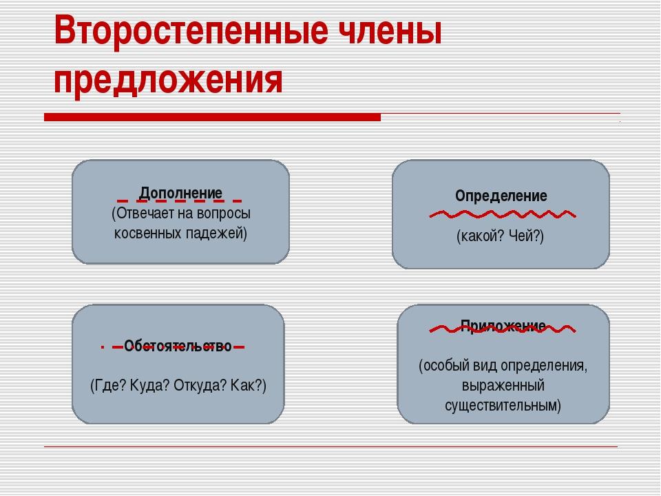 Второстепенные члены предложения Дополнение (Отвечает на вопросы косвенных па...