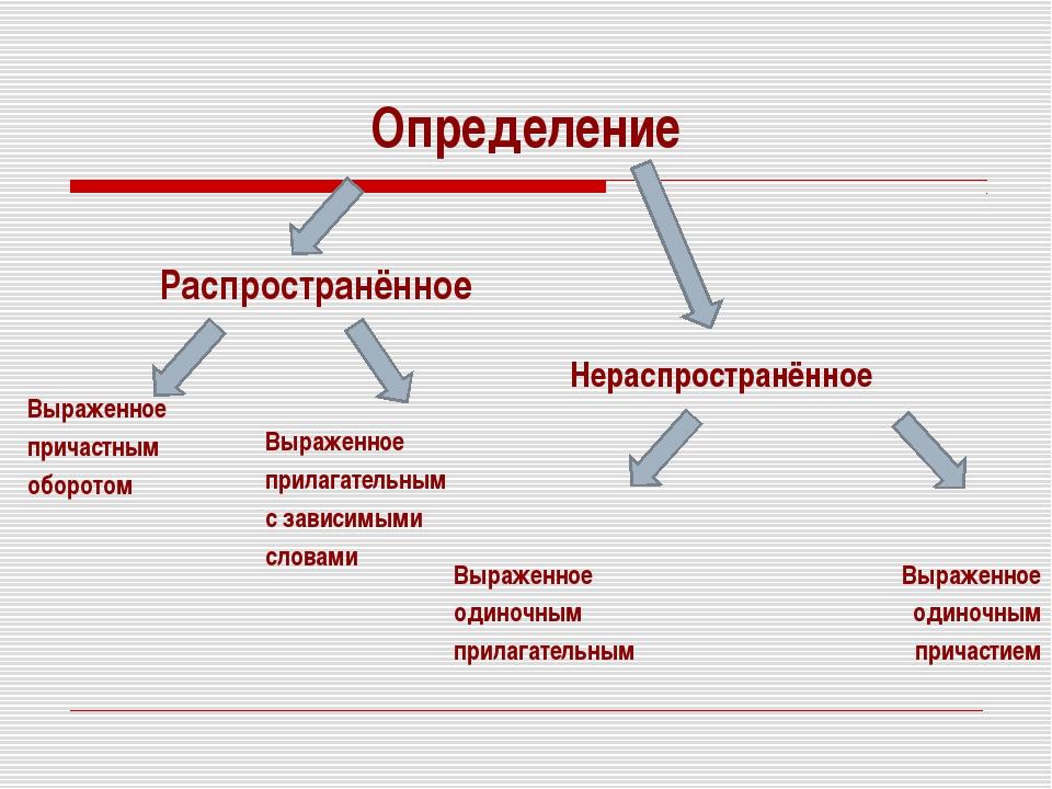 Определение Распространённое Выраженное причастным оборотом Нераспространённо...