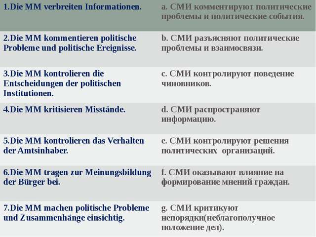 1.Die MMverbreitenInformationen. a.СМИ комментируют политическиепроблемы и по...
