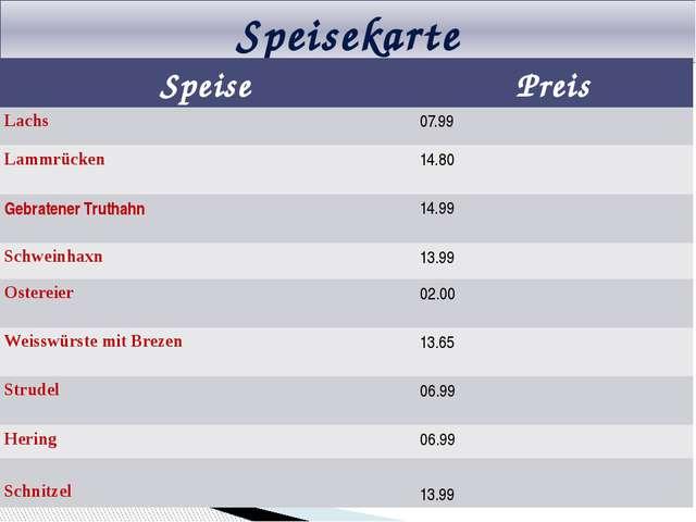 Speisekarte Speise Preis Lachs 07.99 Lammrücken 14.80 GebratenerTruthahn 14.9...
