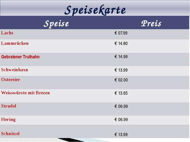 Speisekarte Speise Preis Lachs €07.99 Lammrücken €14.80 GebratenerTruthahn €1...