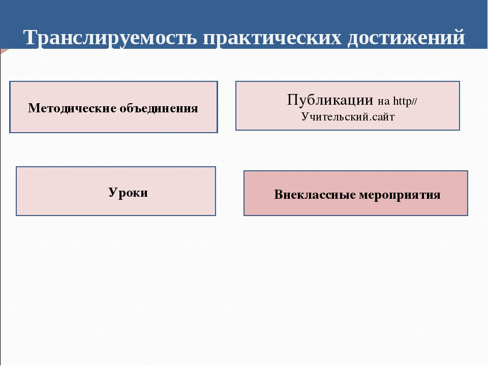 Транслируемость практических достижений Методические объединения Уроки Публик...
