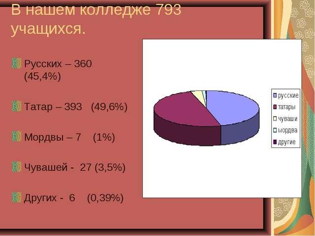 В нашем колледже 793 учащихся. Русских – 360 (45,4%) Татар – 393 (49,6%) Морд...