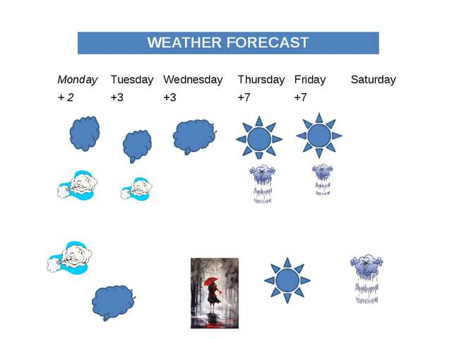Monday Tuesday Wednesday Thursday Friday Saturday +2 +3 +3 +7 +7 WEATHER FOR...