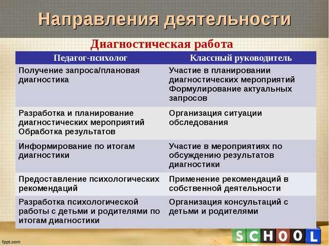 Диагностическая работа Направления деятельности Педагог-психологКлассный рук...