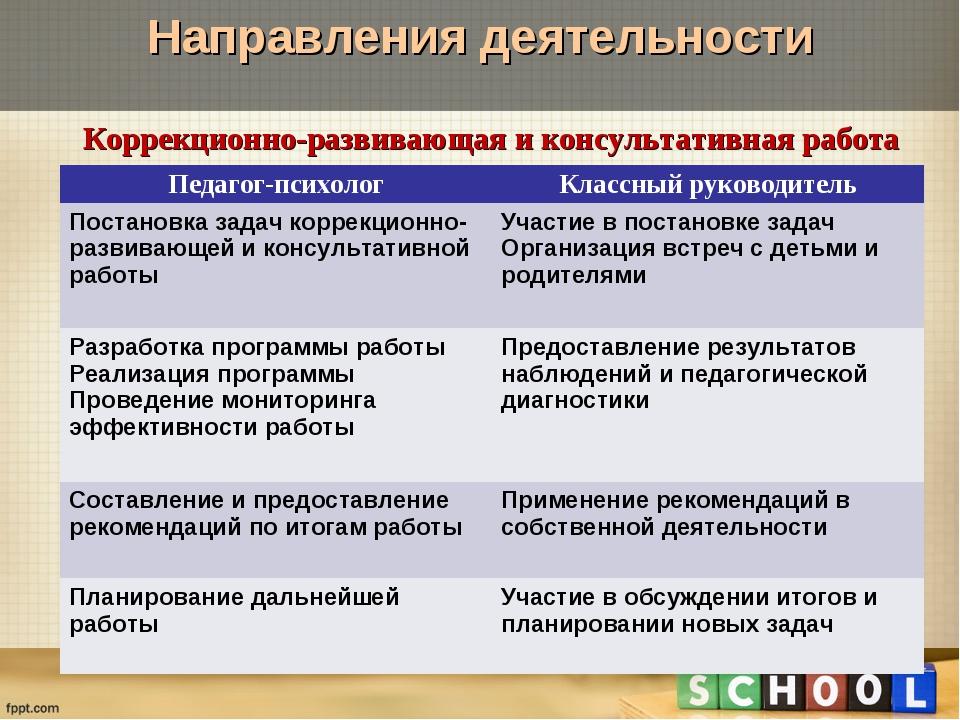 Направления деятельности Коррекционно-развивающая и консультативная работа Пе...