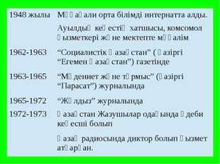1948 жылы Мұқағали орта білімді интернатта алды. Ауылдықкеңестің хатшысы, ком