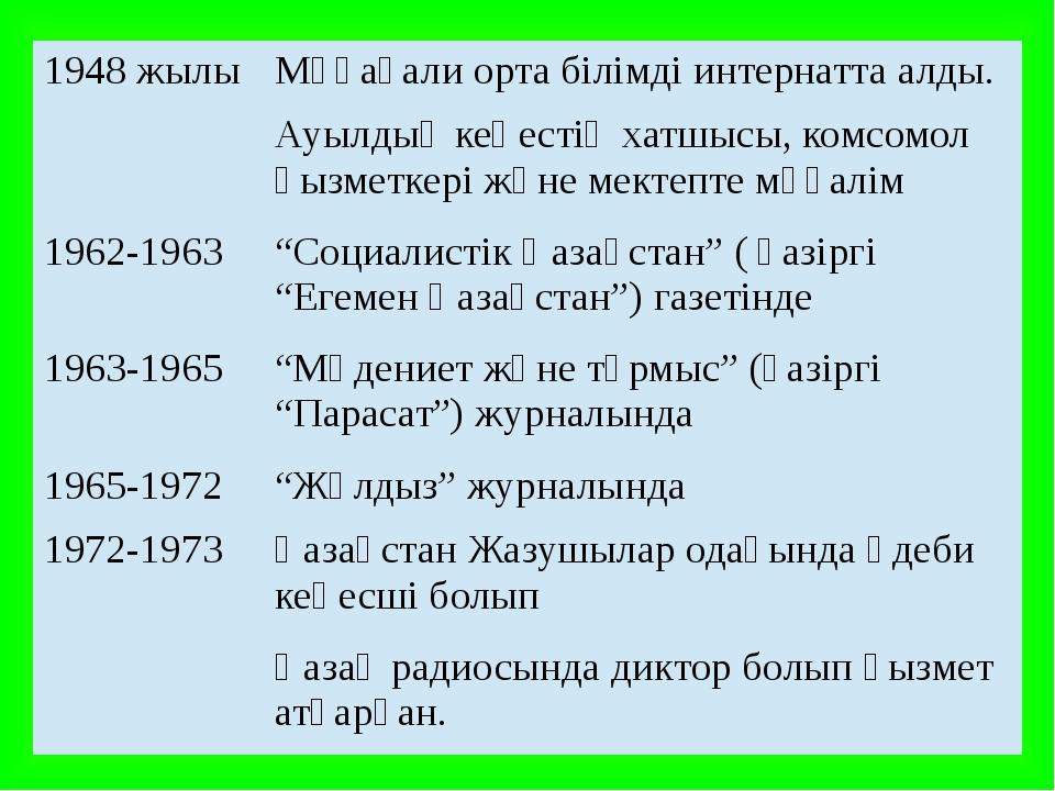 1948 жылы Мұқағали орта білімді интернатта алды. Ауылдықкеңестің хатшысы, ком...