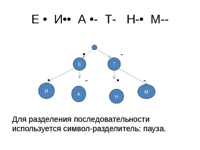 Е • И•• А •- Т- Н-• М-- • - • - • - Для разделения последовательности использ...
