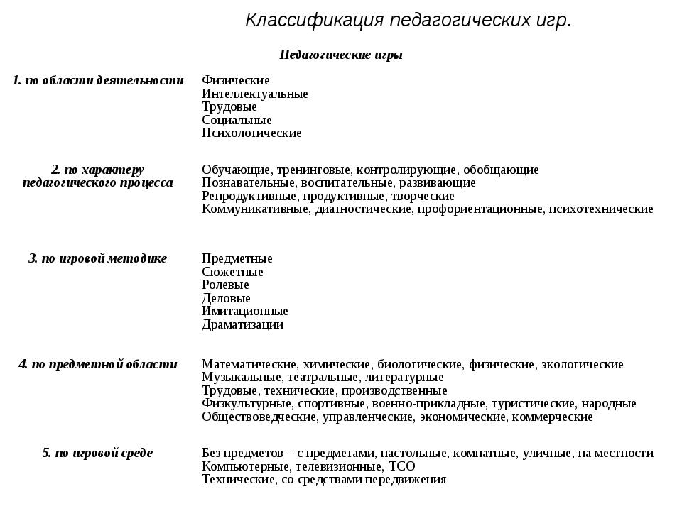 Классификация педагогических игр. Педагогические игры 1. по области деятел...