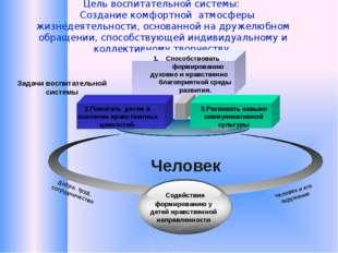 Цель воспитательной системы: Создание комфортной атмосферы жизнедеятельности,