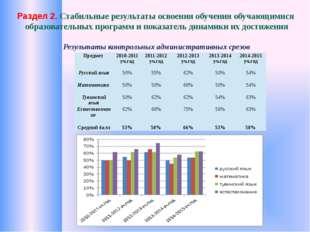 Раздел 2. Стабильные результаты освоения обучения обучающимися образовательн