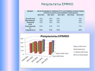 Результаты ЕРМКО Предмет Доля обучающихся учеников (в %), получивших положите
