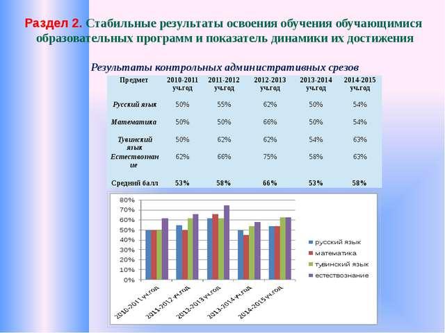 Раздел 2. Стабильные результаты освоения обучения обучающимися образовательн...