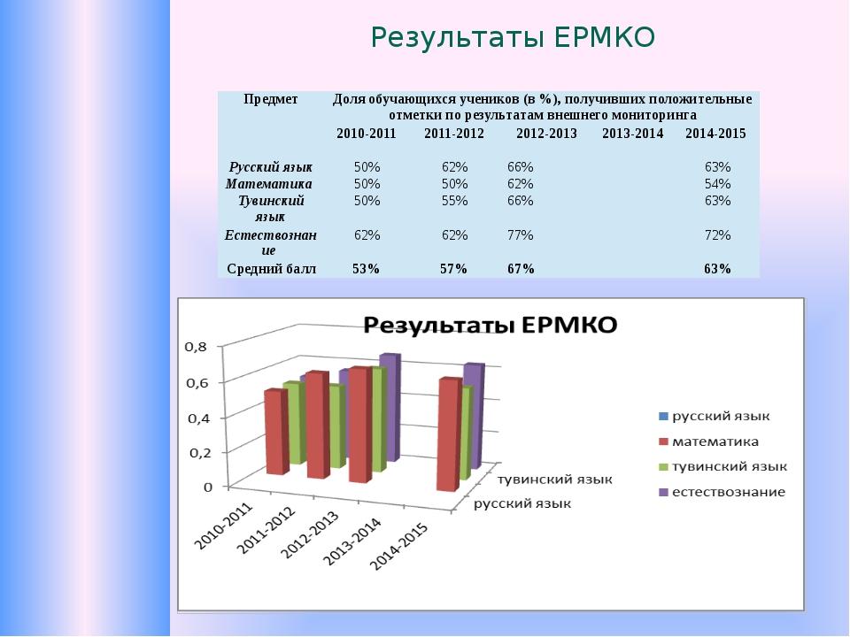 Результаты ЕРМКО Предмет Доля обучающихся учеников (в %), получивших положите...