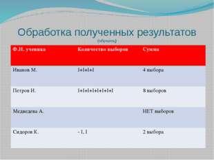Обработка полученных результатов (образец) Ф.И. ученика Количество выборов Су