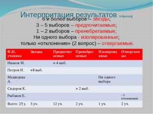 Интерпритация результатов (образец) 6 и более выборов – звезды; 3 – 5 выборов
