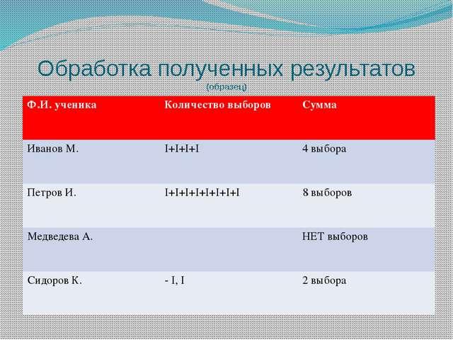 Обработка полученных результатов (образец) Ф.И. ученика Количество выборов Су...