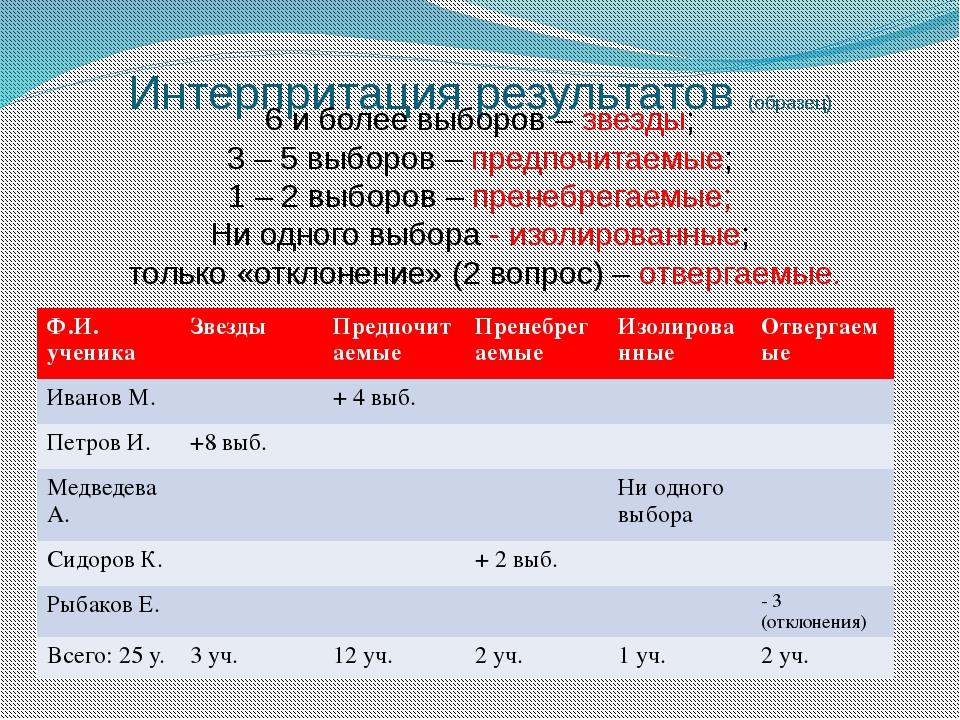 Интерпритация результатов (образец) 6 и более выборов – звезды; 3 – 5 выборов...