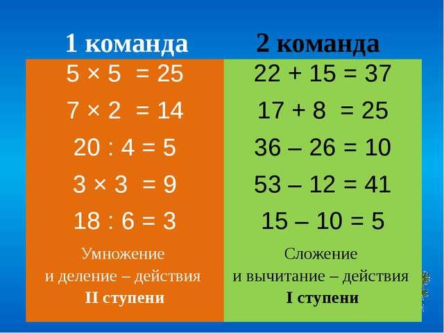 1 команда 2 команда 5 × 5 = 25 22 + 15= 37 7 × 2= 14 17 + 8= 25 20 : 4= 5 36...
