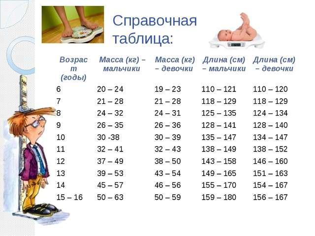 Справочная таблица: Возраст (годы) Масса (кг)– мальчики Масса (кг) – девочки...