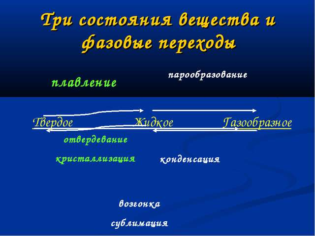 Три состояния вещества и фазовые переходы Твердое Жидкое Газообразное плавлен...