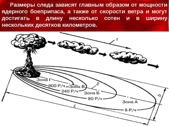 Размеры следа зависят главным образом от мощности ядерного боеприпаса, а такж...