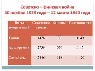 Виды вооруженийСоветская армияФинныСоотношение Танки1476301: 49 Арт. ор