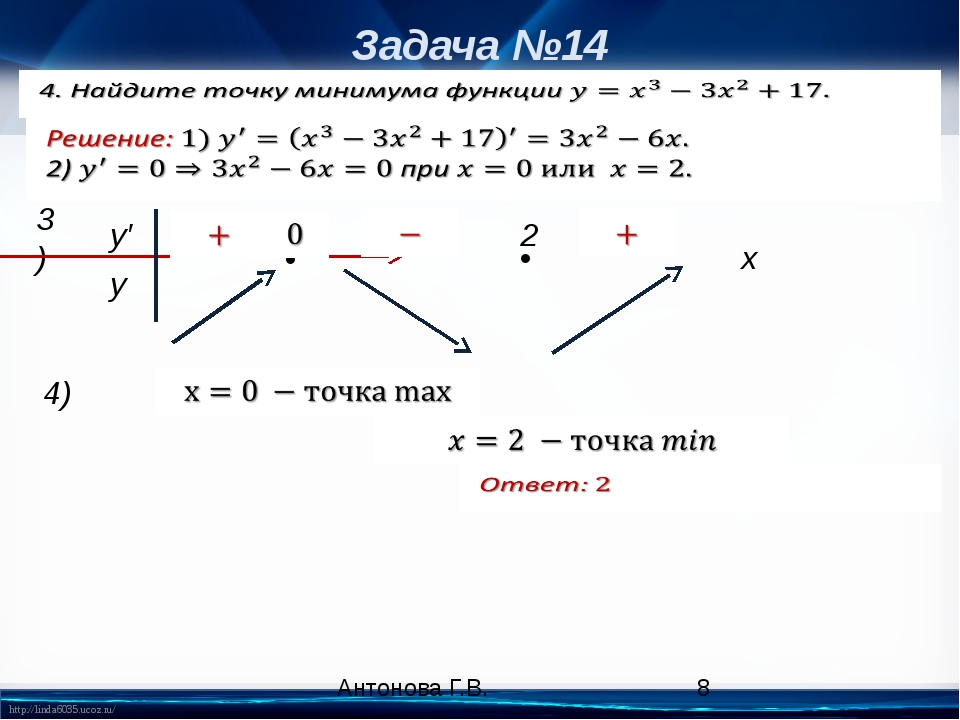 Задача №14 3) x • • y′ y 2 4) Антонова Г.В. http://linda6035.ucoz.ru/